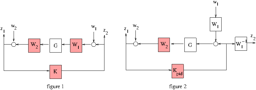 Loop Shaping With A Mimo Pid And A Setpoint Filter